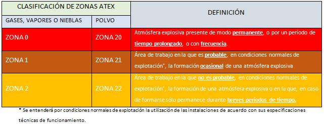 Atmósferas explosivas ATEX