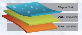 Meteo - Sistema de capas